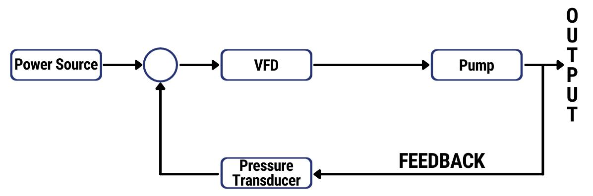 simple closed feedback loop diagram