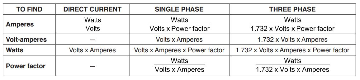 Formulas for Electric Circuits - Alternating and Direct Current